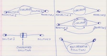 Compromise vs. Collaboration Diagram
